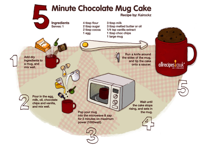 mug cake 5 minute chocolate mug cake 5 minute chocolate mug cake five ...